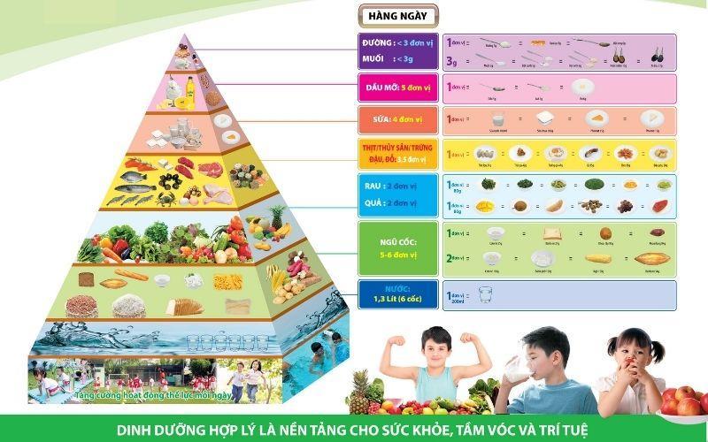 Tháp dinh dưỡng cho trẻ 3 đến 5 tuổi: mẹ cần biết để bổ sung cho con